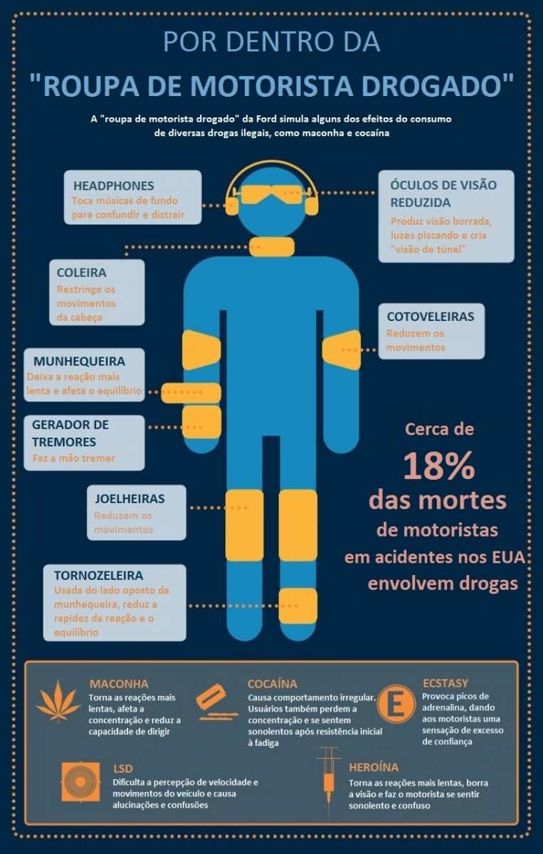 RoupaMotoristaDrogado-Info-1