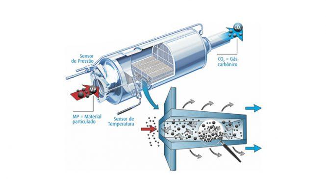 Umicore destaca cuidados com o filtro de partículas em motores a diesel
