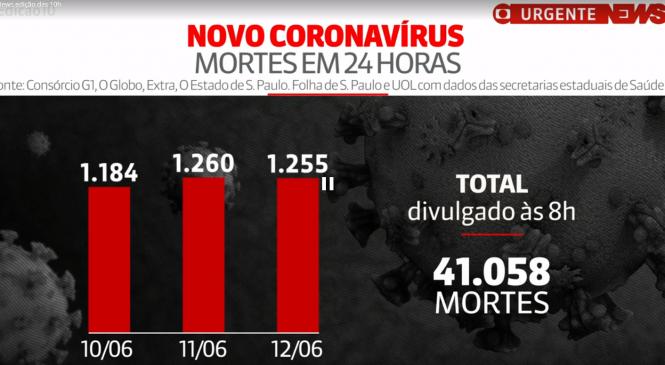 Brasil tem 41.058 mortes por Covid, aponta consórcio de veículos de imprensa (atualização das 8h)