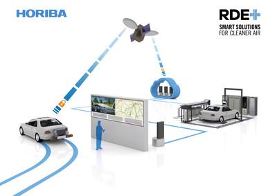 Grande lançamento da HORIBA no momento em que a virtualização do desenvolvimento de RDE oferece economias de US$ 17 milhões