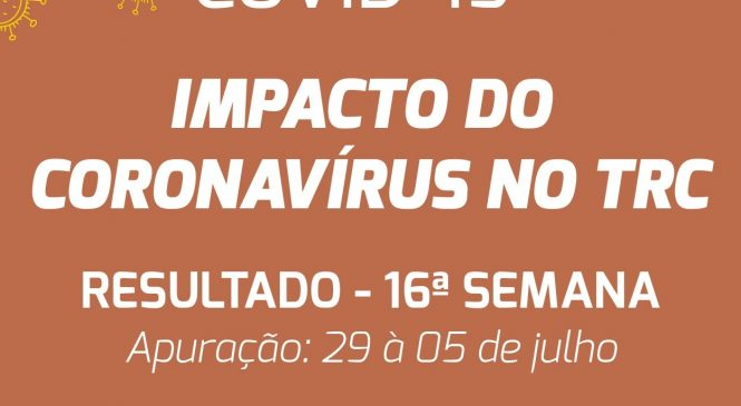 Pesquisa revela que demanda por transporte rodoviário de cargas no Brasil se aproxima dos níveis de março